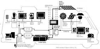 motorhome wiring diagrams wiring diagram campervan electrical installation wiring diagram google search fleetwood motorhome wiring diagrams campervan electrical installation wiring diagram