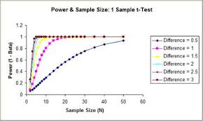Sigmaxl Power And Sample Size Calculations For One Sample