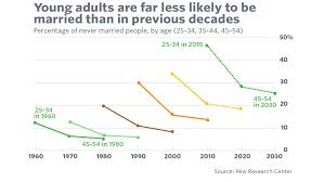 Generation Birth Years Chart 5 Charts That Prove That Todays 30 Year Olds Are Not Adults