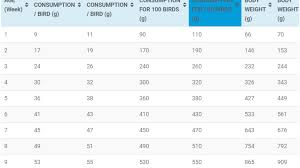 Poultry Feed Chart Layer Feed Consumption Chart And Weight Gain Guidefreak