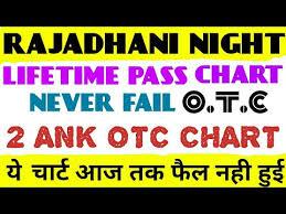 Rajdhani Chart Videos Matching 02 07 2019 Rajdhani Night Lifetime