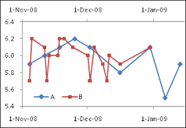 Plot Two Time Series With Different Dates Peltier Tech Blog