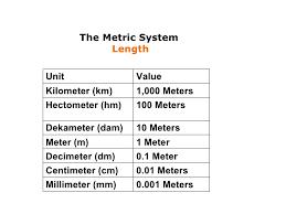 Meter Naar Decimeter Meter Naar Decimeter