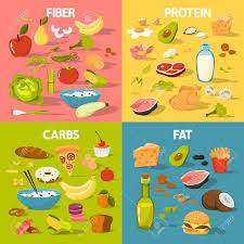 Food And Carbohydrates Chart Food Groups Set Protein And Fiber Food Fat And Carbs Nutrition