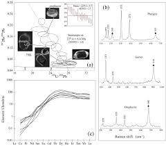 Samarium-neodymium dating - The Full Wiki, sm and, nd geochemistry