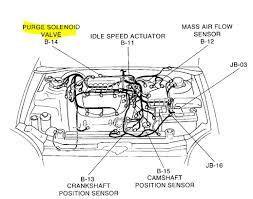 2004 kia optima the gas cap it wont crank gas pedal revving stall engine and should have a vacuum line to the intake and another coming from under the car this is not a great diagram but should get you in the area