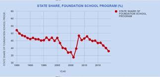 School Funding Chart Scott Milder State Share Of Education Spending Was 68