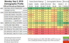 Updated Showbuzzdailys Top 150 Monday Cable Originals