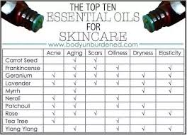 Which Is The Best Essential Oil For Fairness And Clear Skin