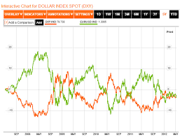 Forex Correlations With Gold Us Dollar And Stock Indexes