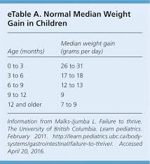 Blood Sugar Chart For Toddlers Failure To Thrive A Practical Guide American Family Physician
