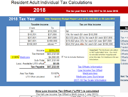 Free Payroll Deductions Calculator Free Tax Calculator Atotaxrates Info