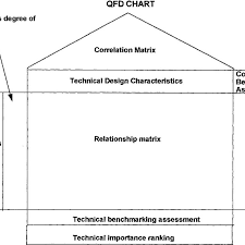 House Of Quality Chart Main Components Of The House Of Quality Download