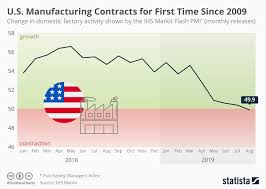 Chart U S Manufacturing Contracts For First Time Since