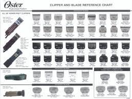 Memorable What Size Clipper Blades Chart Andis Detachable