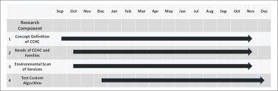 Cchcs Org Chart