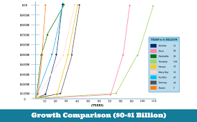 Worldventures Growth Chart The Road To 1 Billion Direct Selling News
