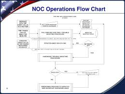 Accounting Flowchart Template Interesting Basic Flowchart Template Call Center Flow Chart Synonyms English