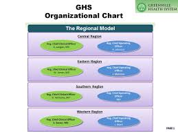 Ghs Organizational Chart Ppt Download