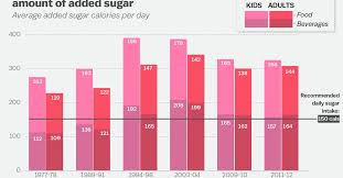 Snacks Calories Chart Obesity In America 2018 7 Charts That Explain Why Its So