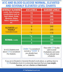 A1c Levels Chart Type 2 Diabetes Ultimate Guide To The A1c Test Everything You Need To Know