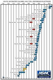 Galvanic Corrosion Chart Pdf Sw Em Comparison Of Aczps