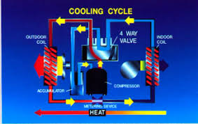 way reversing valve pump way reversing valve diagram way shown here the heat pump cooling works like any cooling system when it is in cooling mode 4 way valve in its correct position the internal heat