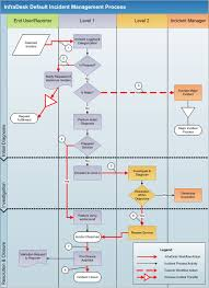 Incident Management Flow Chart Incident Process Google Search Business Management