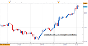 Yahoo Charts Currency Conversion Tables Online Fx Charts Yahoo