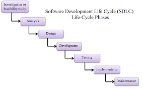 Software Development Life Cycle Phases Definition Of Software Development Life Cycle Phases Of Sdlc