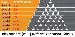 Bitconnect Referral Chart Crazy Get Unlimited Hundreds Of Millions From Bitconnect