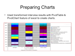 Employee Performance Chart Excel An Analysis Of Employee Performance Evaluation And Employee