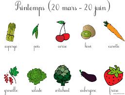 Coloriage Fruit De La Reunion L