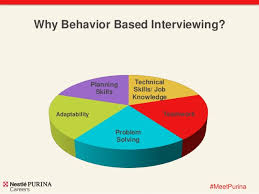 Behavioural Based Interviewing