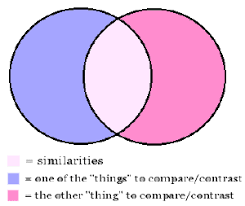 Compare And Contrast Venn Diagram Biology Online Comments About Compare Contrast