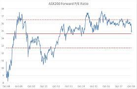 Can Asx Chart Lincolns Eight Star Stocks For 2019 Asx
