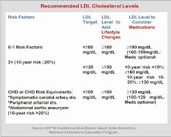 Hdl Cholesterol Chart A Cholesterol Chart Of Total Correct Hdl Cholesterol Level Chart