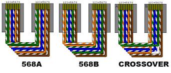 568b crossover wiring diagram explore wiring diagram on the net • 568b crossover wiring diagram images gallery