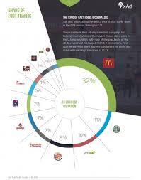 Fast Food Market Share Pie Chart Mcdonalds Pie Chart