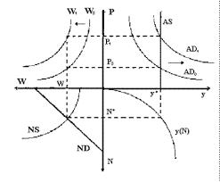 Реферат Макроэкономическое равновесие Возможность достижения  Общее экономическое равновесие в классической концепции