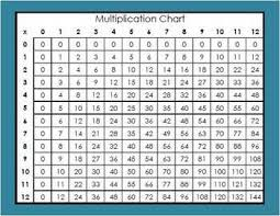Free Addition Subtraction Multiplication Division Chart