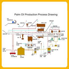 Palm Oil Mill Processing Flow Chart Www Bedowntowndaytona Com