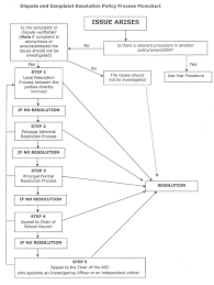 Issue Resolution Procedure Flow Chart Complaints Dispute Resolution St Marks Anglican