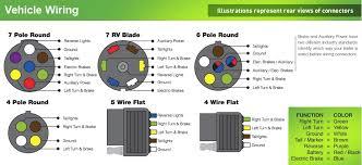 7 pin wiring diagram & 7 pin trailer plug wiring diagram\