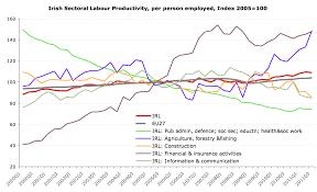 True Economics 5 2 2012 Irish Labour Productivity Some