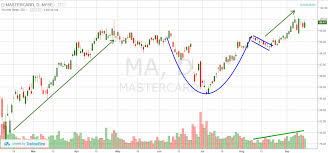 Top Tips For How To Day Trade The Cup And Handle Pattern