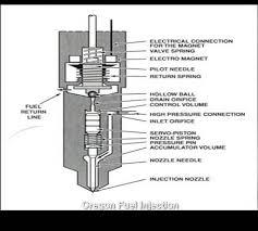 sprinter diesel diagnostics oregon fuel injection diesel common rail diagnostics