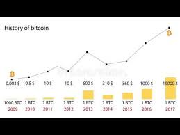 Bitcoin Price Chart 2010 To 2017 Bitcoin Price History Chart 2009 2018