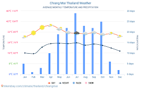 Chiang Mai Thailand Weather 2020 Climate And Weather In