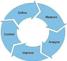 Phases Of The Dmaic Process Improvement Life Cycle